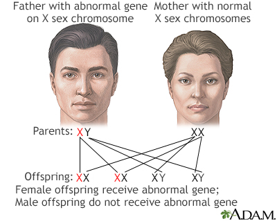 define sex linked recessive allele in Beaumont